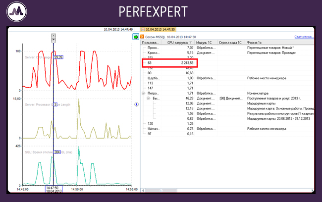 Рисунок 2. PERFEXPERT. Окно консоли управления.  Неравномерное распределение нагрузки на процессор.