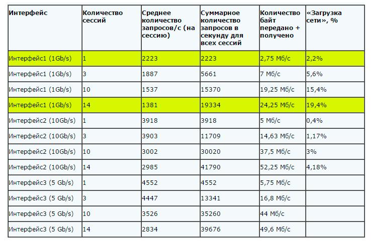 Таблица 1. Результаты исследования.