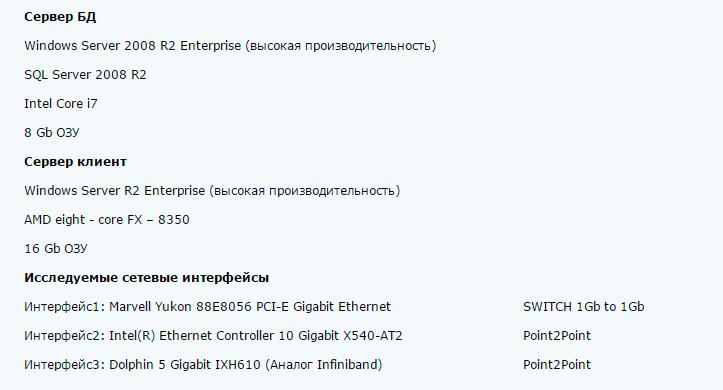 Параметры серверов для исследования