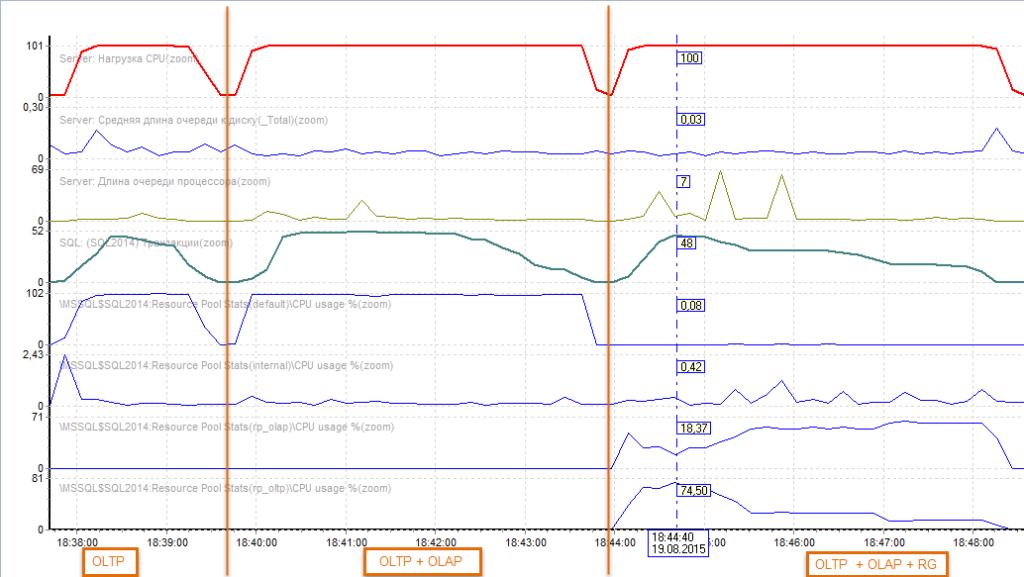 Рисунок 3.a. Счетчики производительности SQL сервера для трех этапов  Сверху вниз: Общая нагрузка на CPU, Длина очереди к диску, Длина очереди к процессору, Кол-во транзакций в ед. времени, Нагрузка CPU от пула Default, Нагрузка CPU от пула Internal, нагрузка CPU от пула rp_1c (OLTP), нагрузка пула rp_ssms (OLАP)