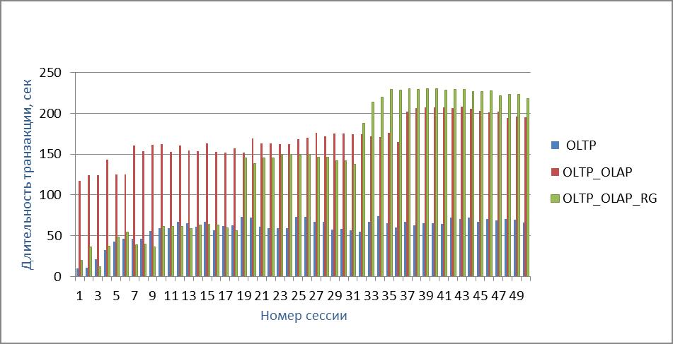 Рисунок 4.a. Длительность транзакции в OLTP-потоке (сценарий 1.4)  – гистограмма сессий