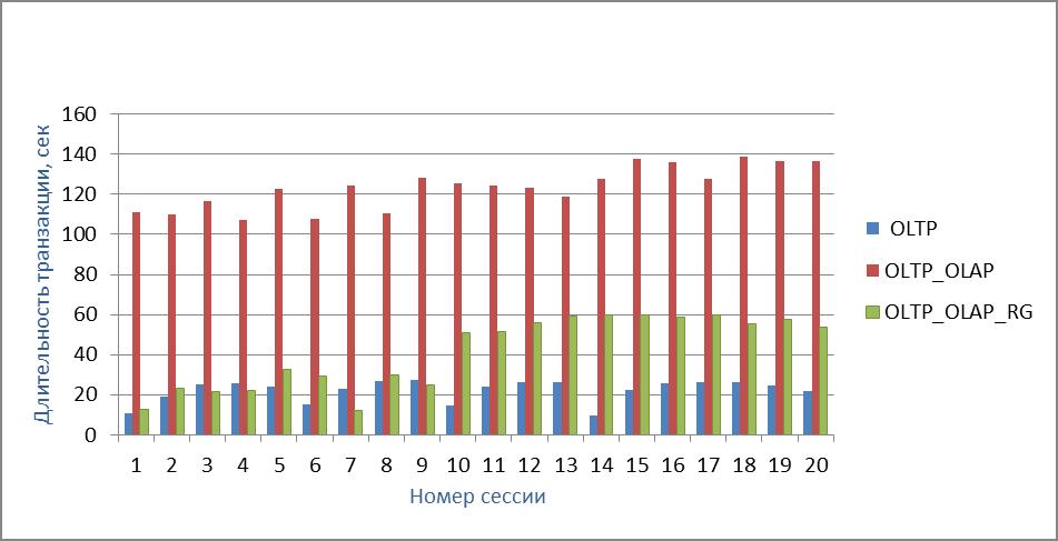Рисунок 5. Длительность транзакций в 20-ти сессиях OLTP (сценарий 1.2)