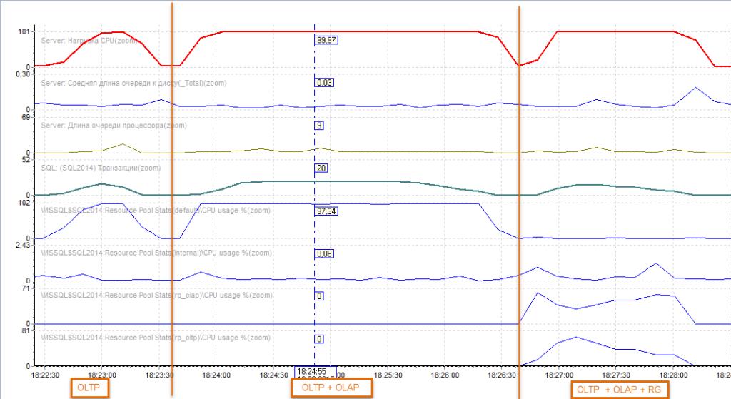 Рисунок 6. Счетчики производительности для CPU (сценарий 1.2). Сверху вниз: Общая нагрузка на CPU, Длина очереди к диску, Длина очереди к процессору, Кол-во транзакций в ед. времени, Нагрузка CPU от пула Default, Нагрузка CPU от пула Internal, нагрузка CPU от пула rp_1c (OLTP), нагрузка пула rp_ssms (OLАP)