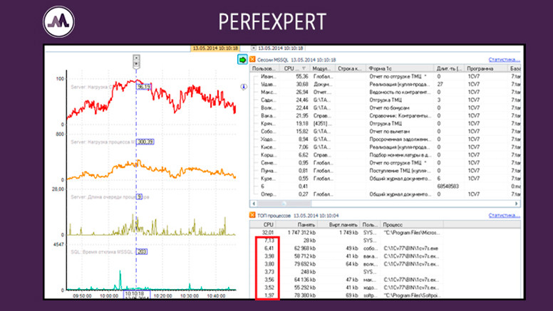 Повышенная Нагрузка На Процессор MS SQL Server